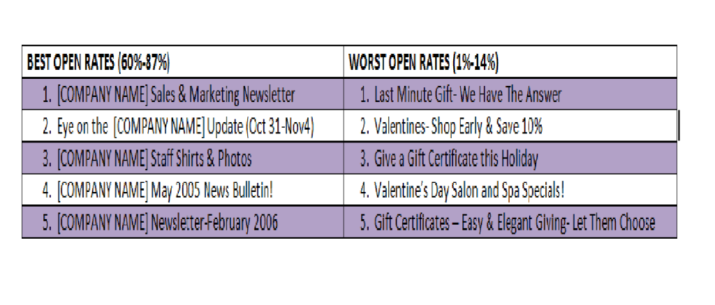 best open rates subject lines research