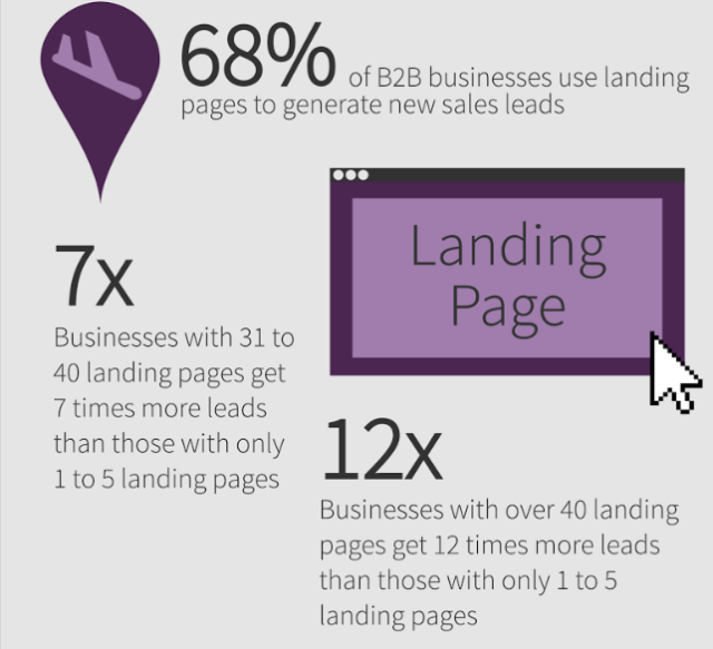 stats-landing-pages