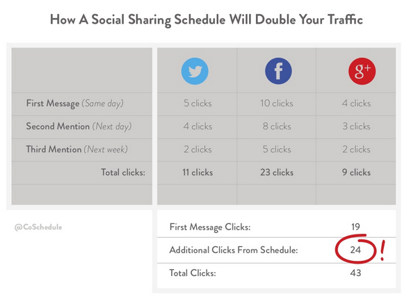 sharing-schedule-will-double-traffic
