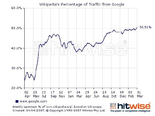 Wikipedia, Web Traffic, Google, Search Engine