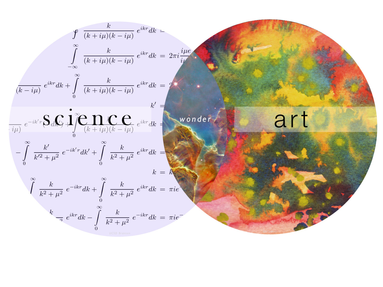 reaching your target audience using art and science