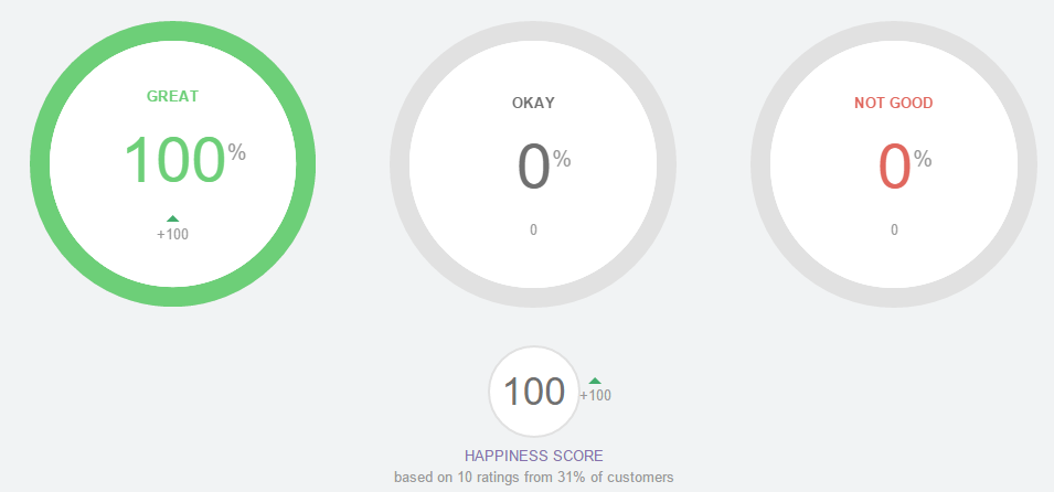 rating_happiness