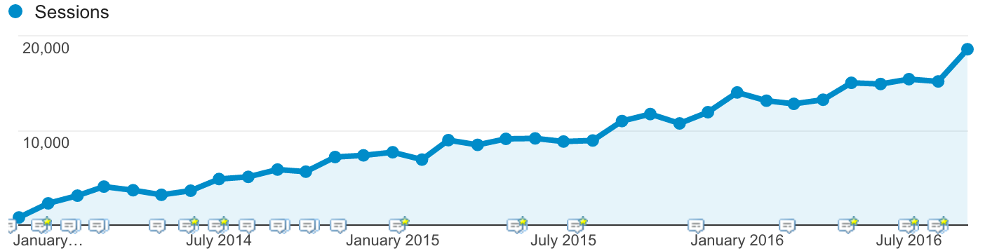 content marketing growth example story