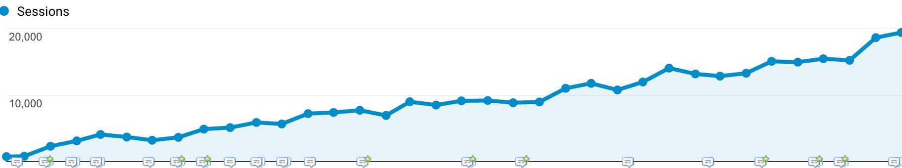 20000-visits-per-month-petovera