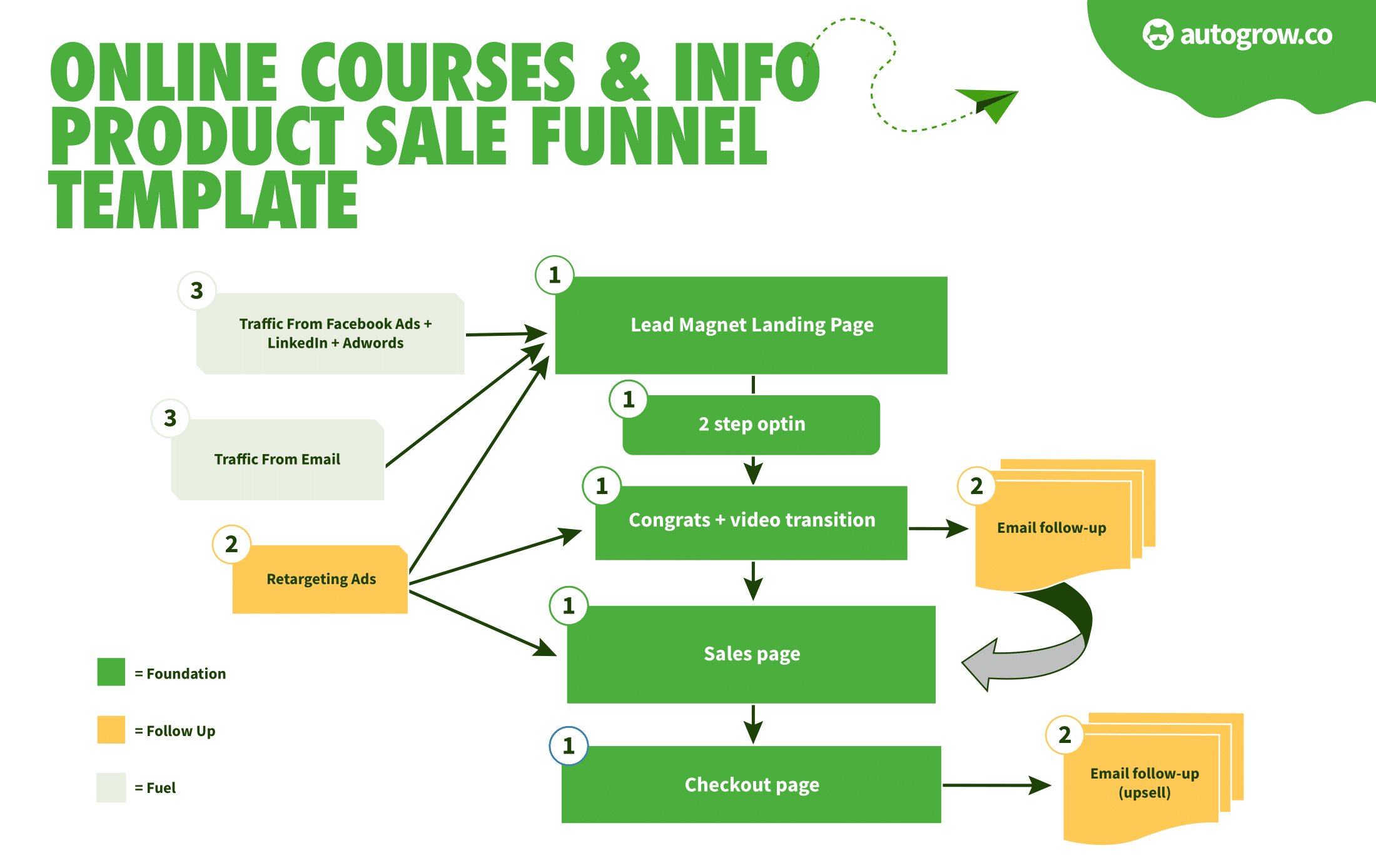 How to Sell Online Courses w/ Our Sales Funnel Template