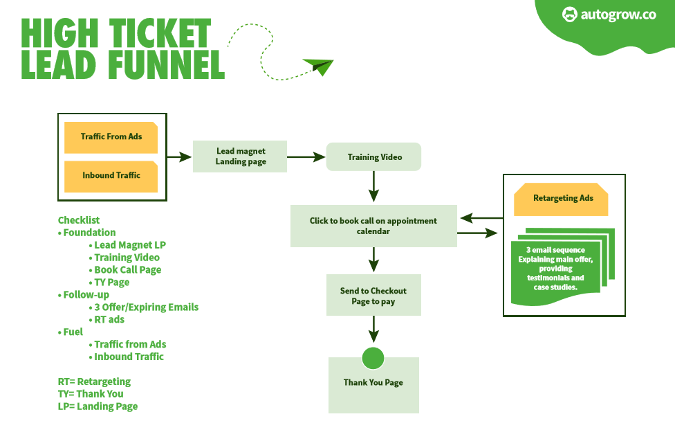 How to Craft the Perfect Coaching Funnel [+ Template] | AutoGrow