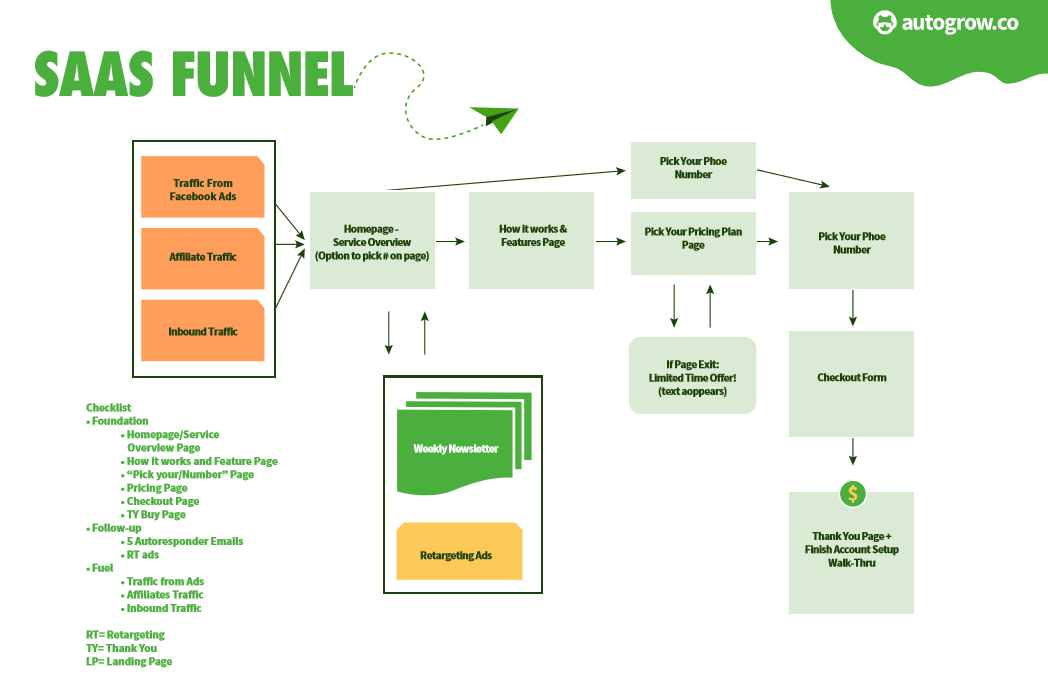 How to Create a SaaS Funnel from Top to Bottom | AutoGrow