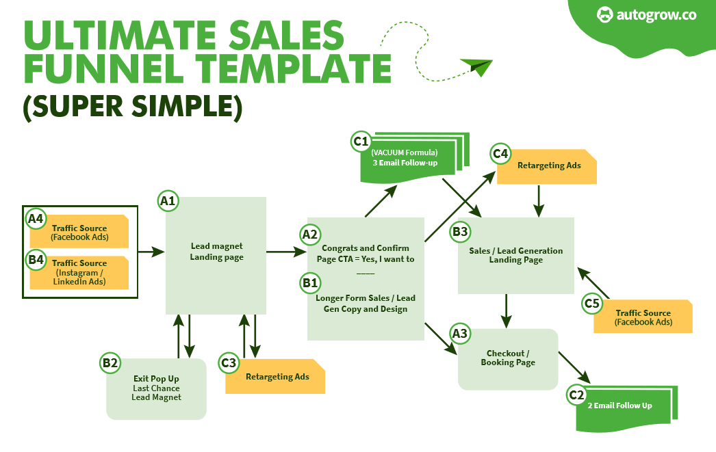 Ultimate Sales Funnel Template No More Guessing Get It Free