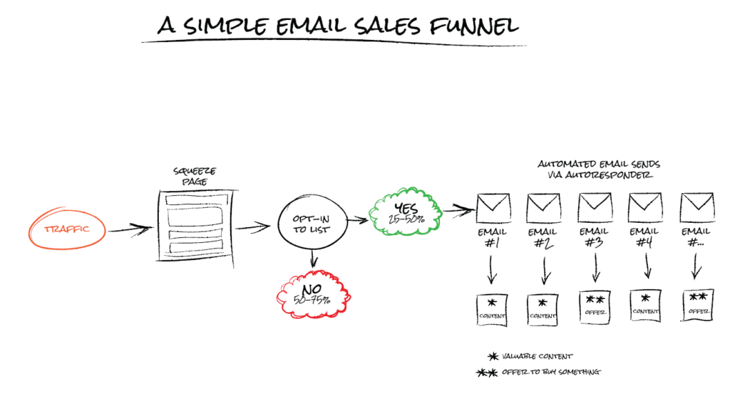 Email Sales Funnels. Email Marketing Funnel. How to genrate Sales with Emails.