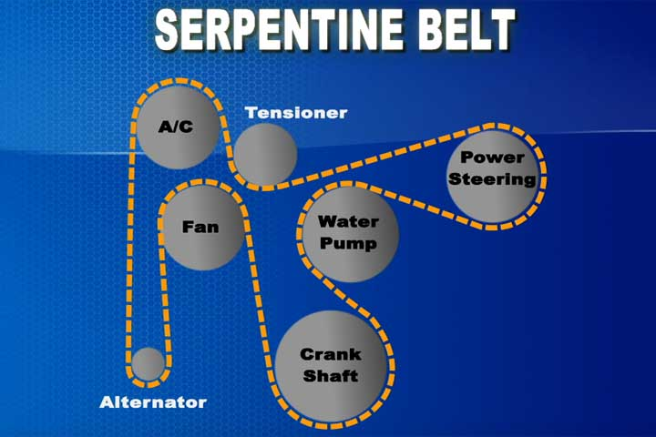 The Brake Shop and Auto Repair Maintenance Tips: The Belt Goes On