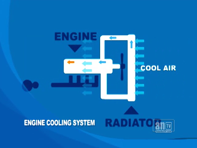 Coolant/Antifreeze Service at All Around Automotive, Inc.