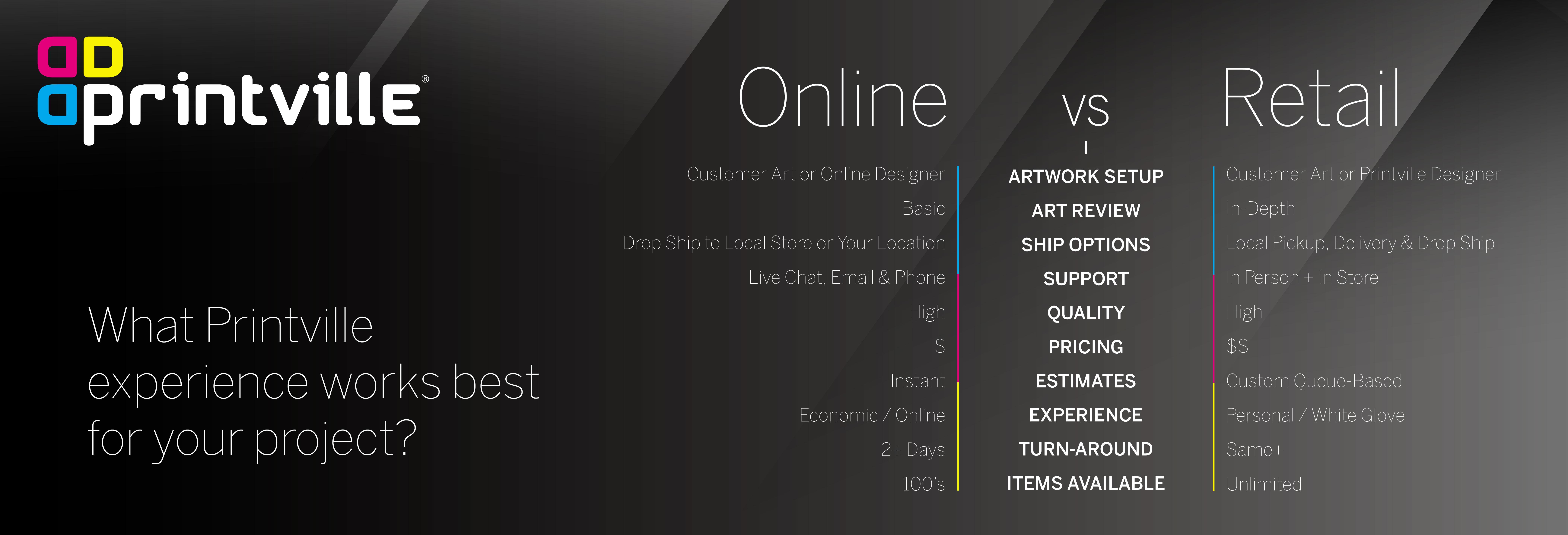 Online Store Vs. Retail Store