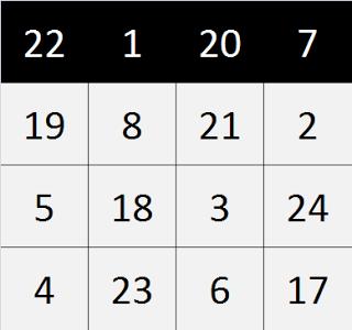 Magic Squares With Katapayadi: Row sum = 50