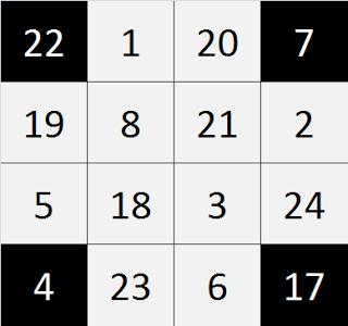 Magic Squares With Katapayadi: corner cells sum = 50