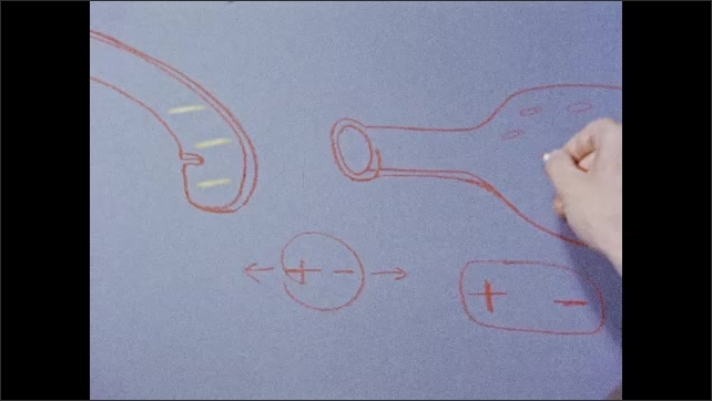 1950s: EUROPE: distortion of molecular charge. Net separation of charge inside bottle. Hand draws on paper