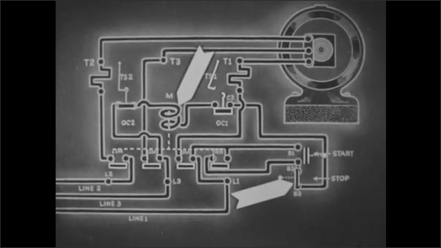 1940s: UNITED STATES: animation shows coil M de-energized. Contacts open in circuit. Line voltage falls to low level.
