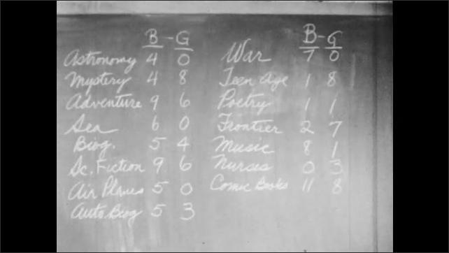 1950s: List on chalkboard.