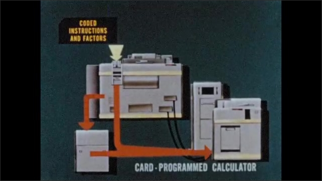 1950s: Animation of calculating machine, arrows appear between parts.