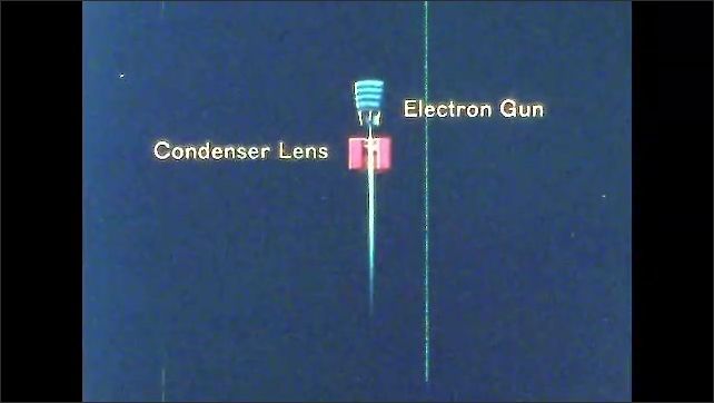 1960s: UNITED STATES: electron gun label and icon. Stream of electrons from electron gun. Condenser lens label. Electrons pass through object. Light passes through slide