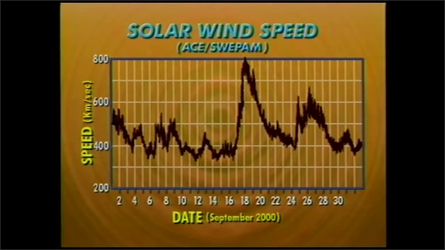 2000s: UNITED STATES: solar wind speed chart. ACE data on solar wind speeds. SWEPAM chart.