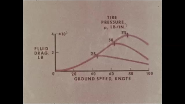 1970s: Graph for distance and speed of braking on wheels of jetliner. Man sits at desk going over graphs.