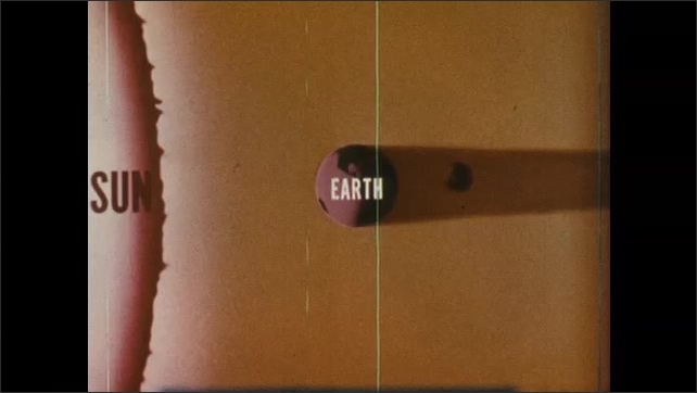 1960s: Animated diagram of earth in relation to sun as lunar eclipse occurs.