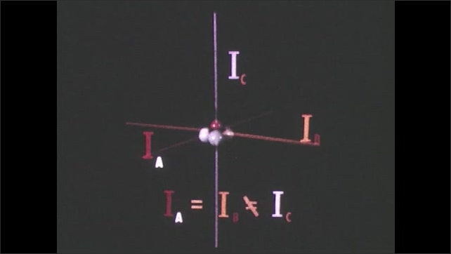 1960s: Types of rotators. Diagram of molecule and axis with labels and equation.