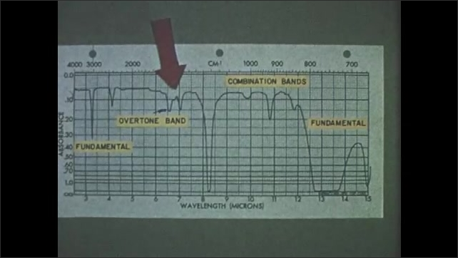 1960s: Overtone and combination bands. Wavelength chart from chloroform. Arrow points at different bands labeled on graph.