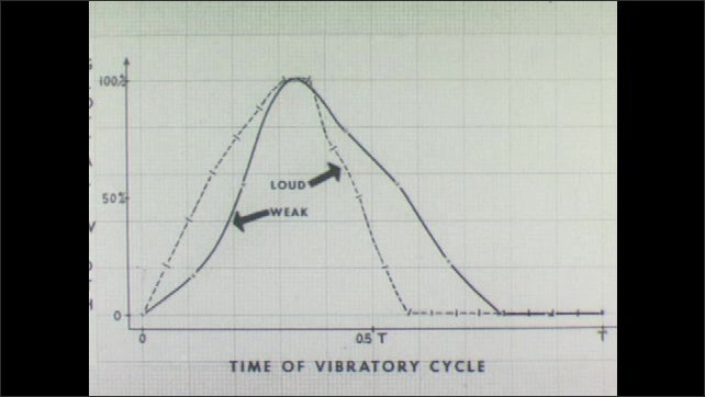 1960s: Graphic with text ????ime of Vibratory Cycle????with a line, a dashed line appears, arrows ????eak????and ????oud????appear and point to the lines.