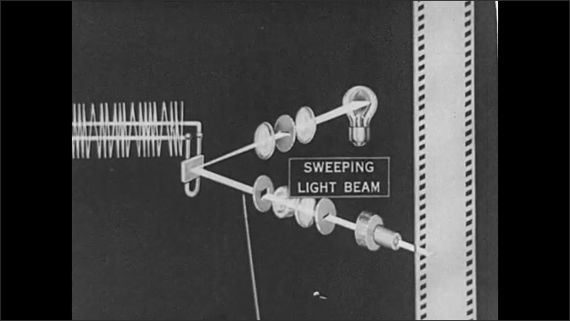 1930s: Recording lamp shines continuous light beam to galvanometer mirror. Sweeping light beam goes through optical system to create changing pattern on film.