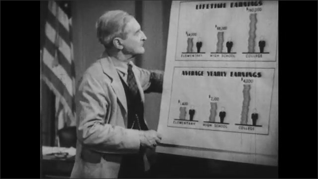 1940s: Man cleans easel, lifts piece of paper, looks at chart.