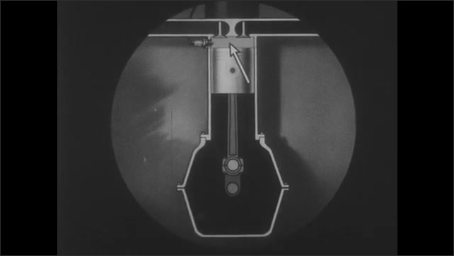 1930s: Animation of rod and piston movement inside engine. Arrows point to locations on diagram.