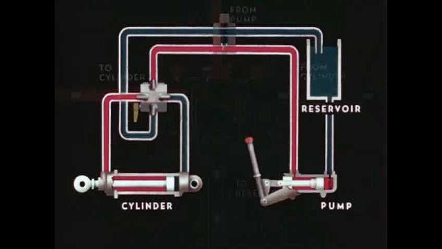 1940s: UNITED STATES: Relief valve in system. Continuous operation of pump. Pump moves in animation. Power driven pump and gears