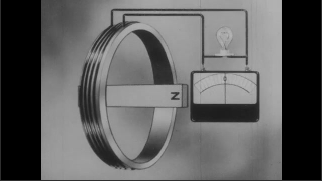 1940s: Magnet rotates inside coil. Voltmeter attached to coil. Light bulb attached to circuit flashes on and off.