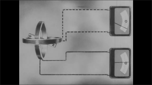1940s: Magnet spins inside coils. Volt meters attach to coils. Light bulbs attached to coils flash on and off. Sine wave.
