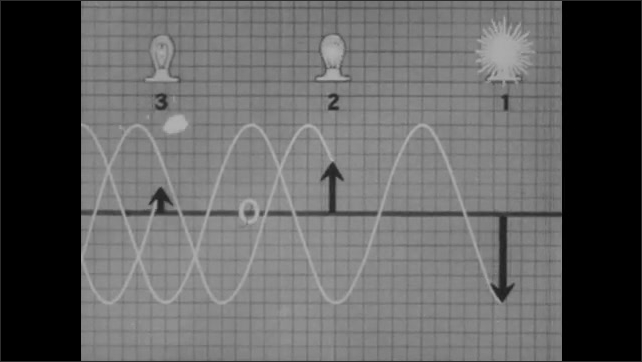 1940s: Magnet spins inside three coils. Volt meters attach to coils. Graph with sine curves, lightbulb, and 1, 2, and 3 markers. Light bulbs flash on and off.