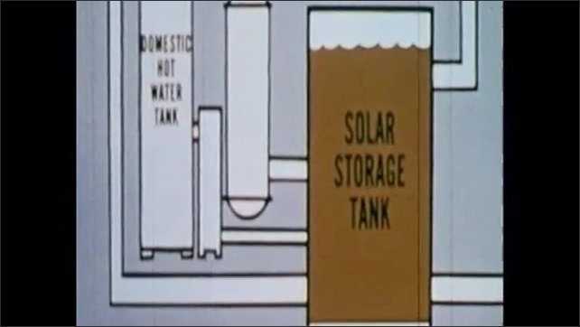 1970s: Animation of solar power travelling from solar storage tank throughout residence.
