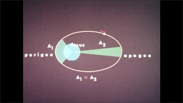 1960s: UNITED STATES: orbital motion sequence. Law of equal areas. Law of equal areas animation.