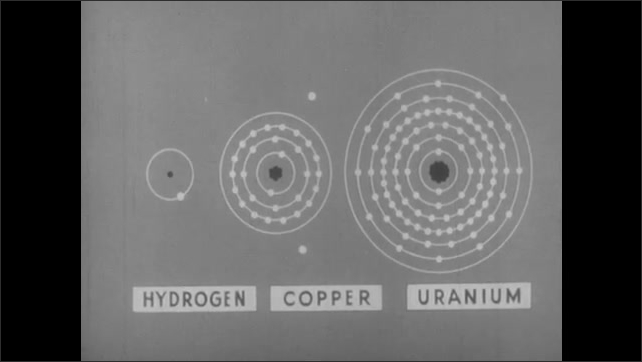 1950s: Illustrated atoms of copper, hydrogen and uranium with text. Animated electrons shift between atoms.