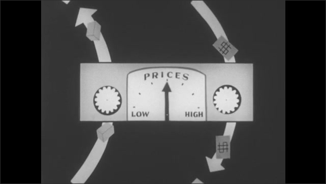 1960s: Animation of arrows with boxes and money flow through box marked with prices, high and low gauge. Needle on gauge drops to high, arrow with dollar signs becomes wider, explosion.
