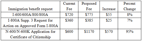 USCIS Fee Increase