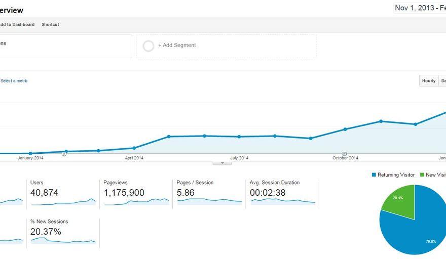 Exemple de succès Web marketing