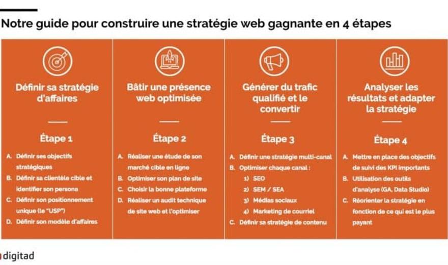 Guide de la stratégie web