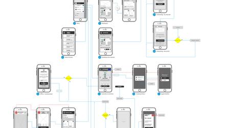Maquettes organisationnelle dans diagramme de navigation