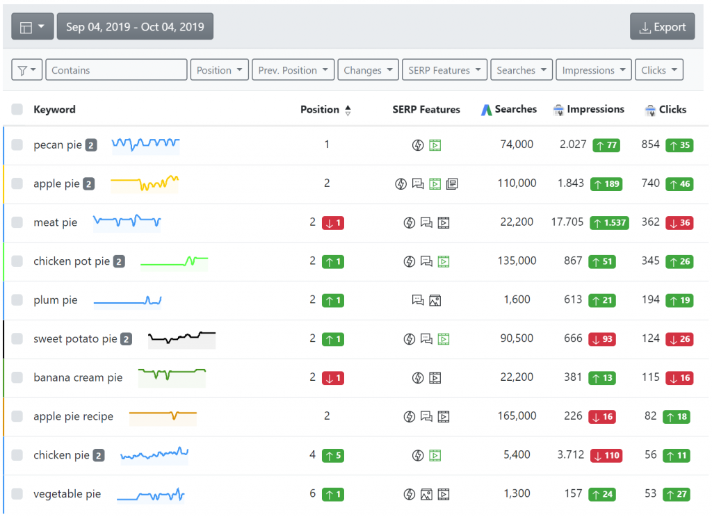 advanced web ranking, sort keyword list.