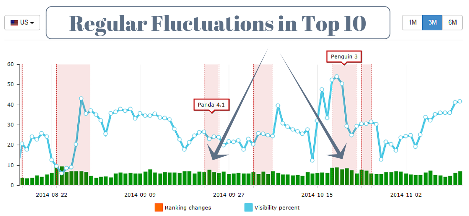 Regular ranking fluctuations in Top 10