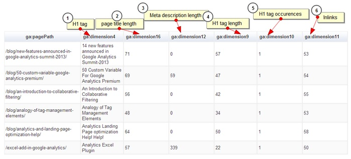 custom dimensions and metrics universal analytics