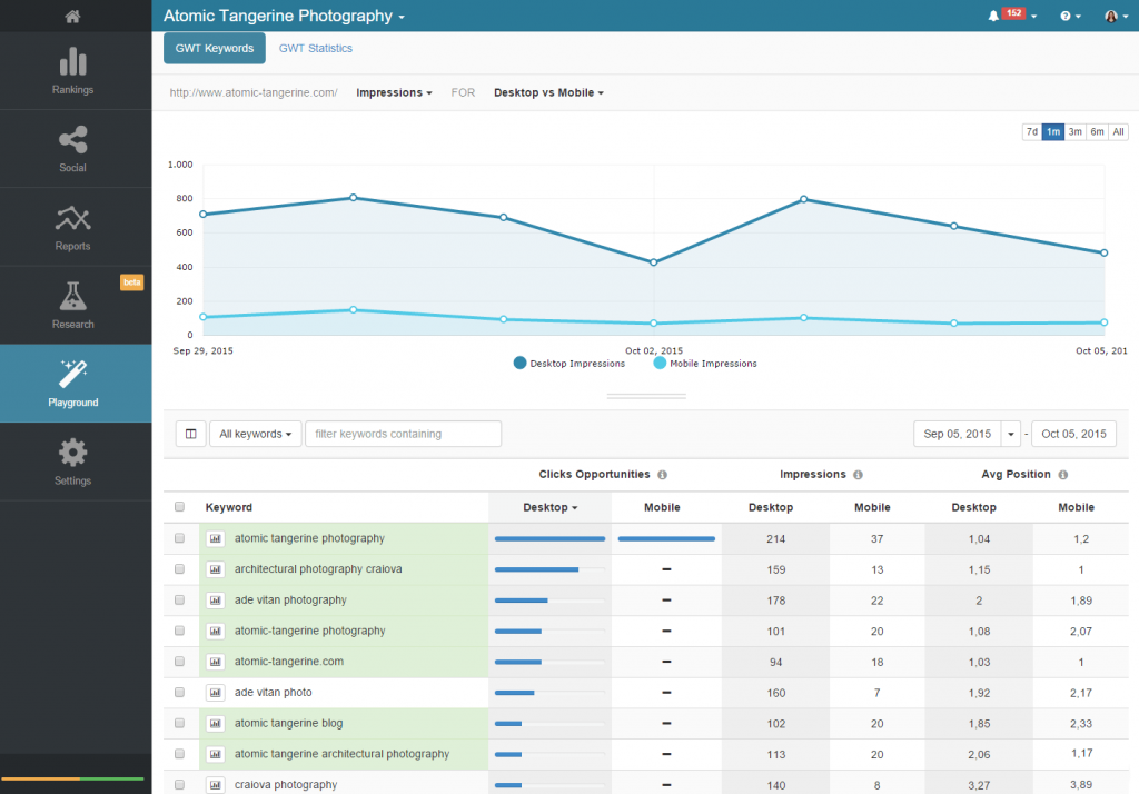 Search Console Metrics in AWR Cloud