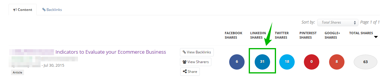 Buzzsumo's report on social platforms where Promodo's guest post has been shared the most.