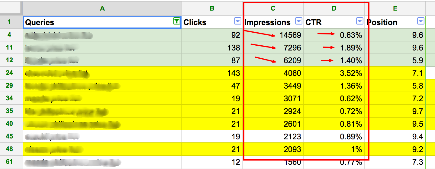 Sort the Impression data
